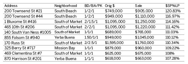 San Francisco Luxury Condos Report Q1 2017 Overbids