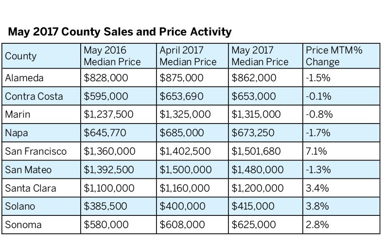 San Francisco Real Estate Forecast
