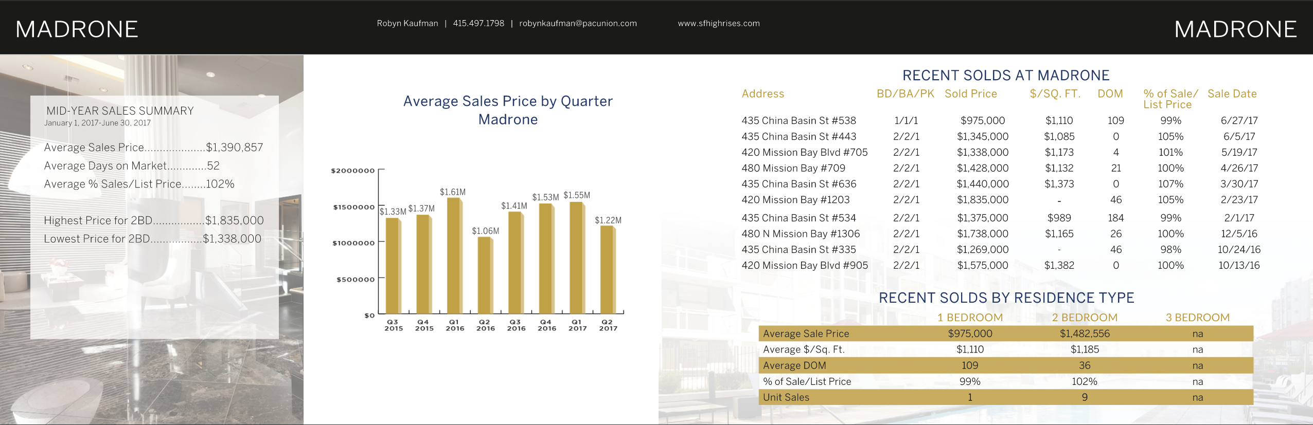 San Francisco Market Report for Condo Buildings