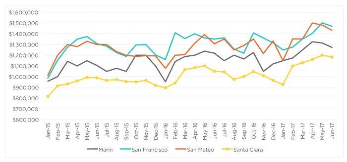 San Francisco Real Estate Forecast