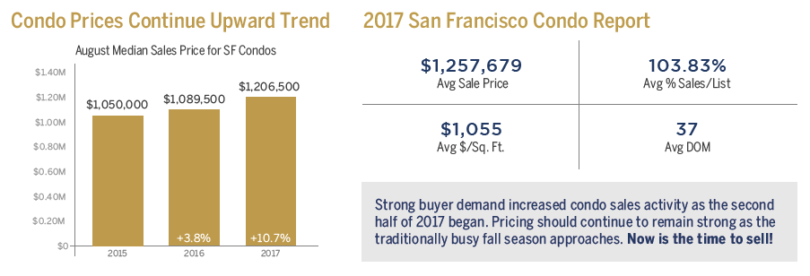 September 2017 San Francisco Condo Pricing