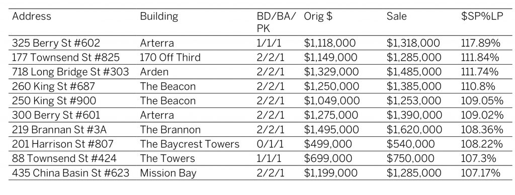 San Francisco Real Estate Trends