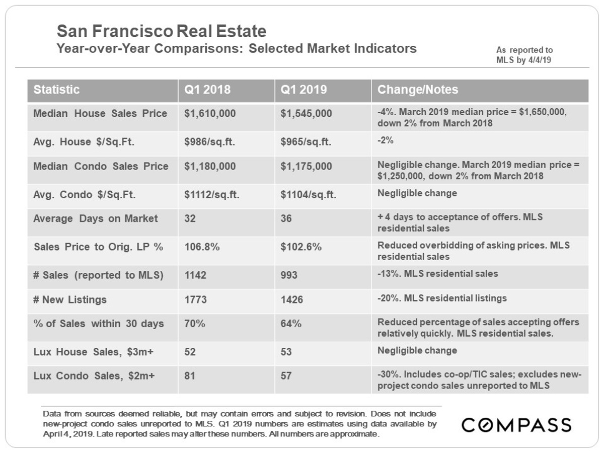 sf real estate q1 2019 comparison