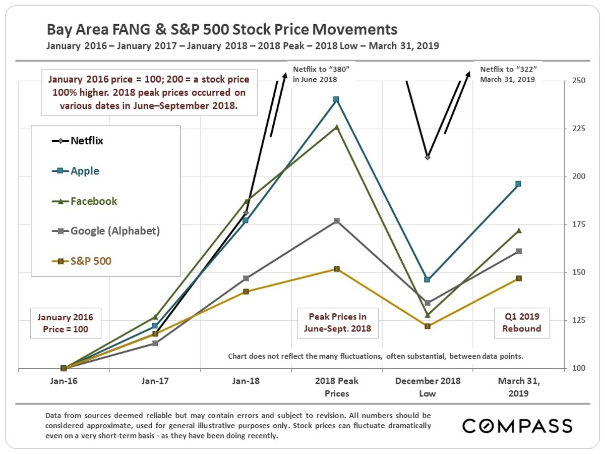 sf tech stock market